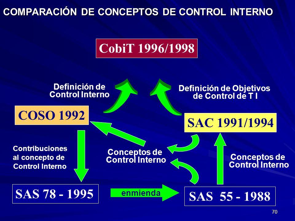 70 COMPARACIÓN DE CONCEPTOS DE CONTROL INTERNO CobiT 1996/1998 COSO 1992 SAC 1991/1994 SAS 55 - 1988 Definición de Control Interno Definición de Objet