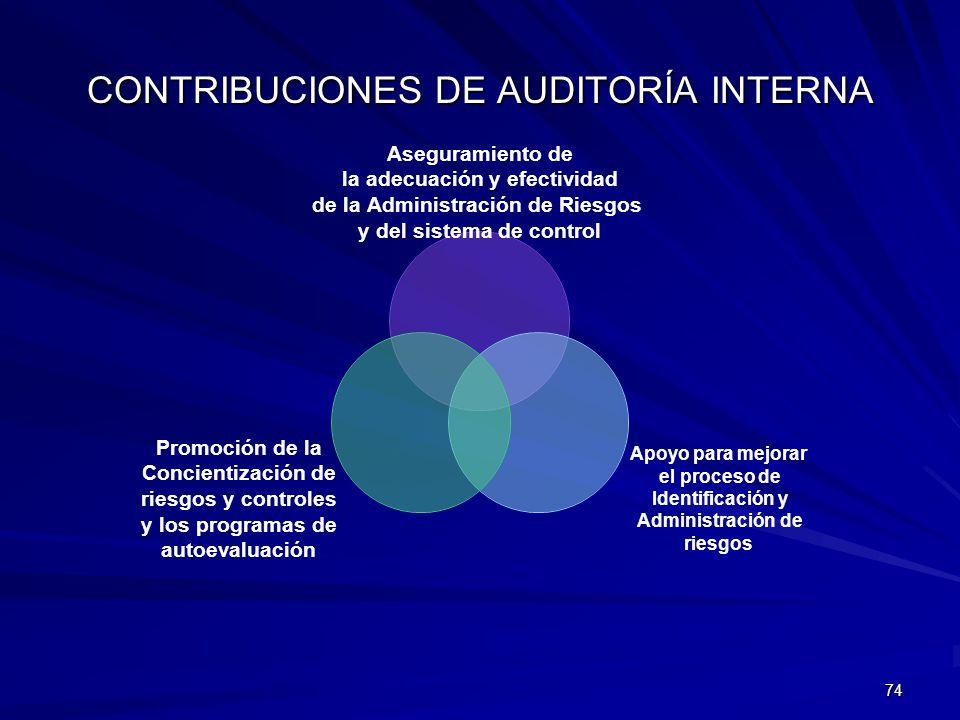 74 CONTRIBUCIONES DE AUDITORÍA INTERNA Aseguramiento de la adecuación y efectividad de la Administración de Riesgos y del sistema de control Apoyo par
