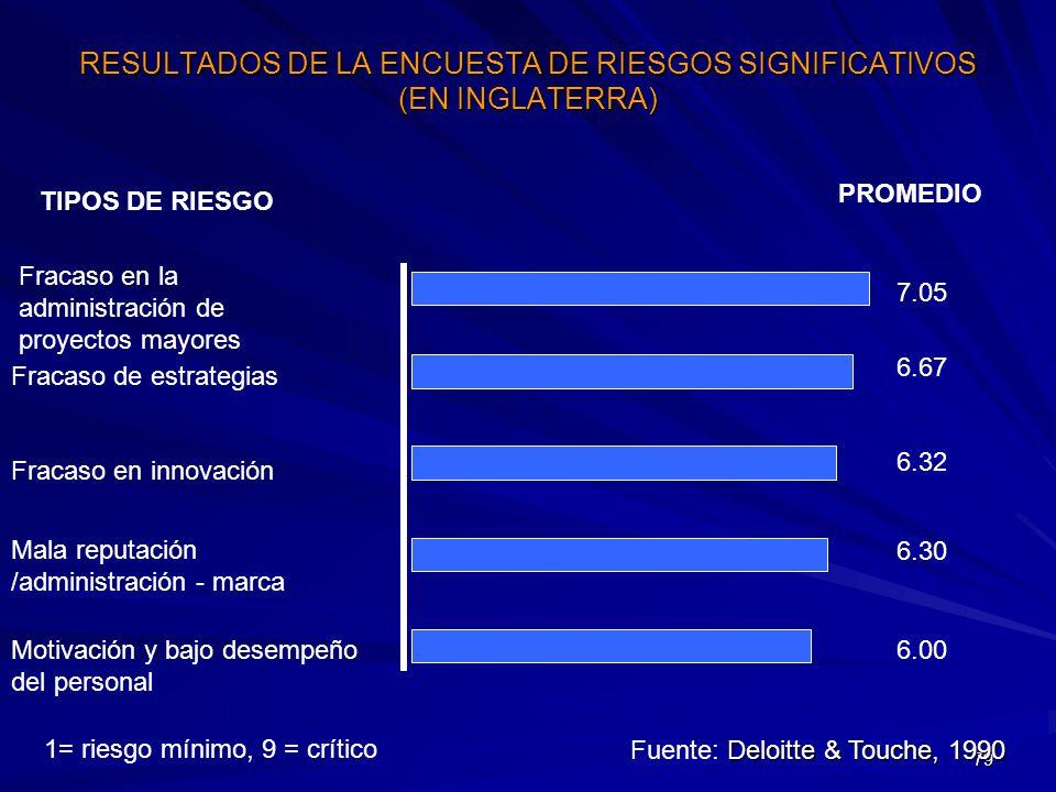 79 RESULTADOS DE LA ENCUESTA DE RIESGOS SIGNIFICATIVOS (EN INGLATERRA) TIPOS DE RIESGO PROMEDIO Fracaso en la administración de proyectos mayores Moti