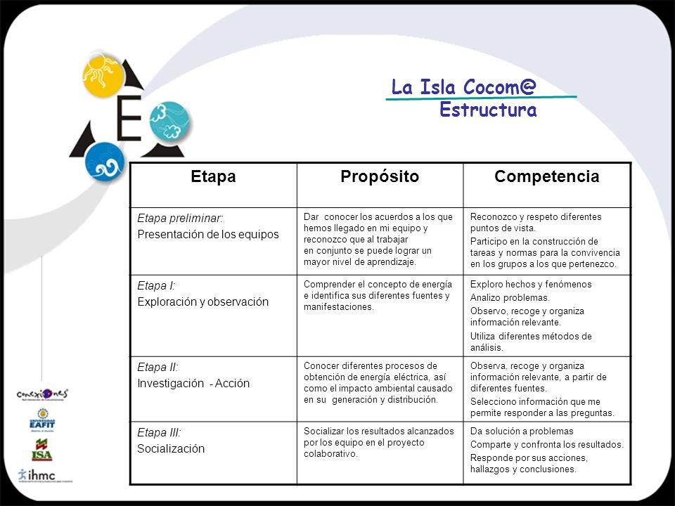 Estructura EtapaPropósitoCompetencia Etapa preliminar: Presentación de los equipos Dar conocer los acuerdos a los que hemos llegado en mi equipo y rec