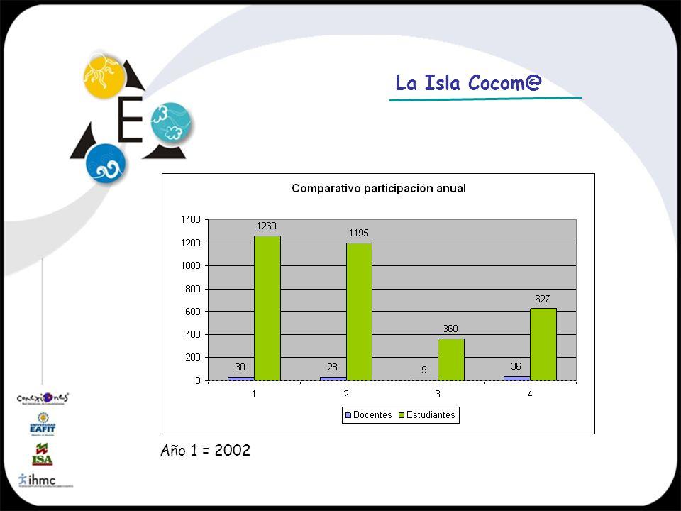 Año 1 = 2002 La Isla Cocom@