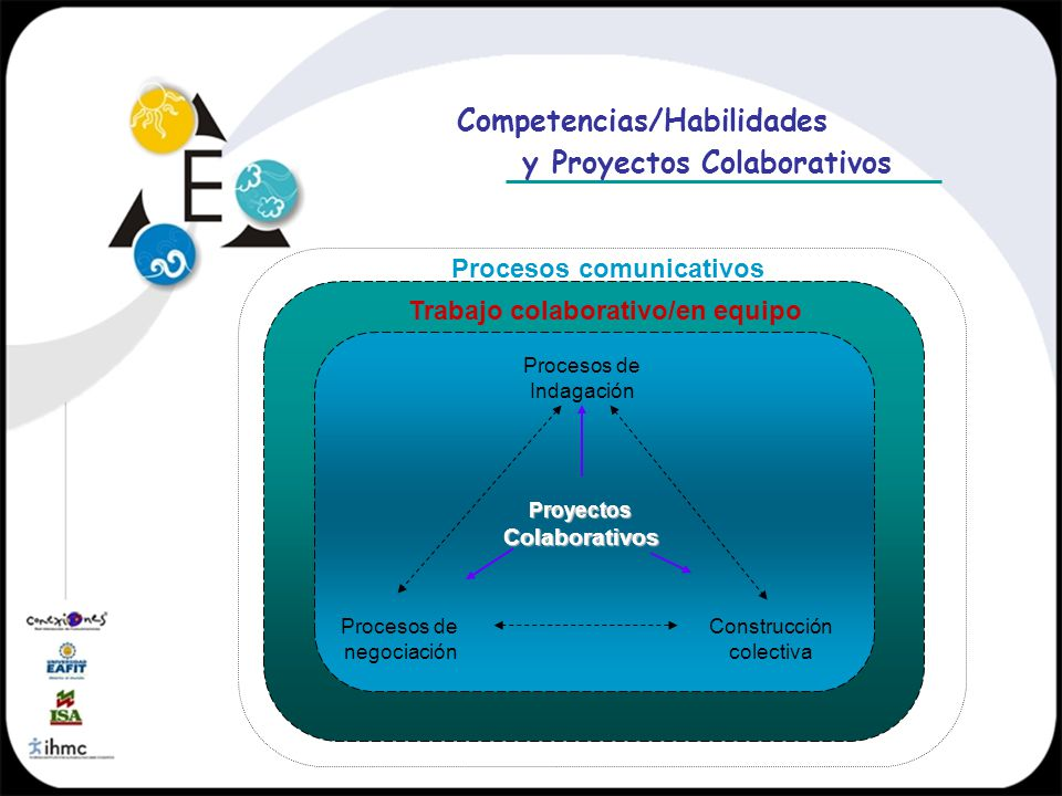 ProyectosColaborativos Procesos de Indagación Procesos de negociación Construcción colectiva Competencias/Habilidades y Proyectos Colaborativos Proces