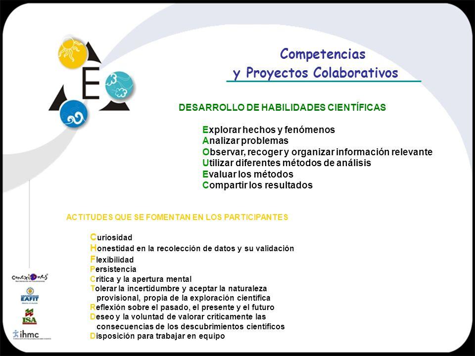 Competencias y Proyectos Colaborativos DESARROLLO DE HABILIDADES CIENTÍFICAS Explorar hechos y fenómenos Analizar problemas Observar, recoger y organi