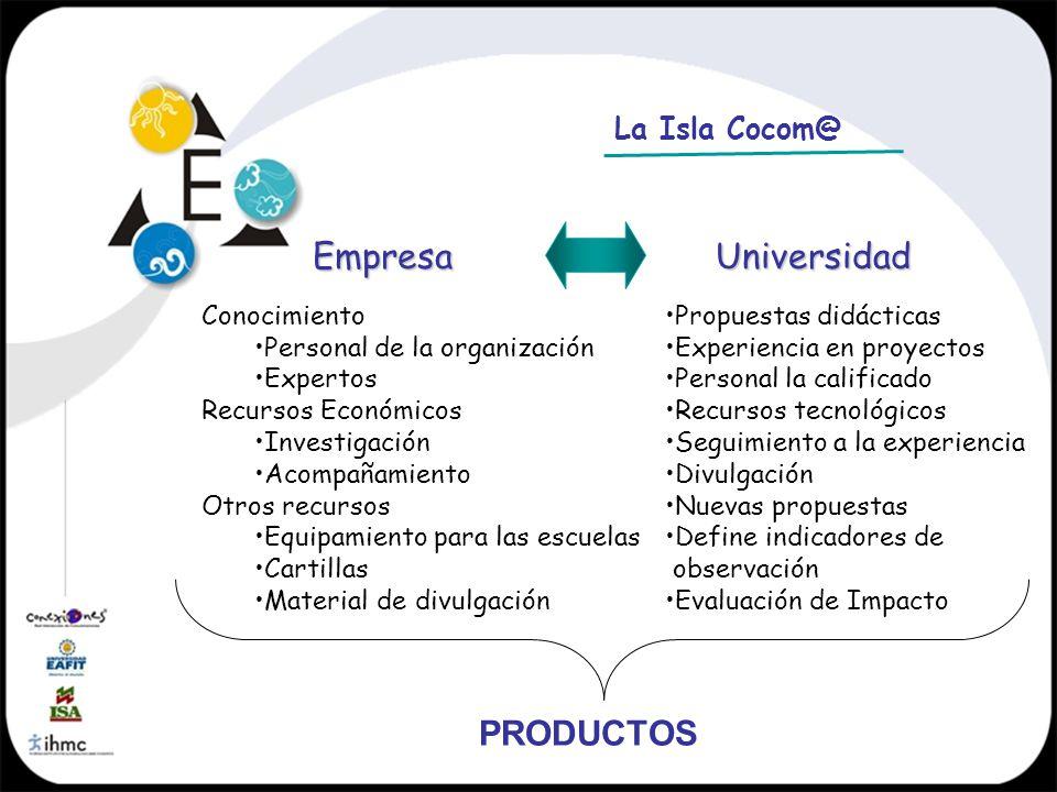 La Isla Cocom@ Empresa Conocimiento Personal de la organización Expertos Recursos Económicos Investigación Acompañamiento Otros recursos Equipamiento