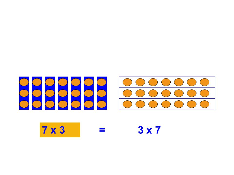 7 x 3=3 x 7