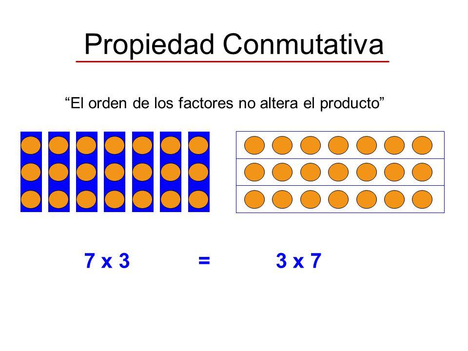 Propiedad Conmutativa El orden de los factores no altera el producto a x b=b x a 7 x 3=3 x 7