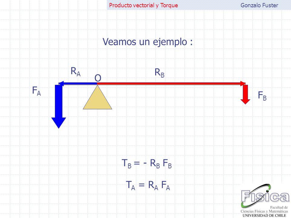Gonzalo FusterProducto vectorial y Torque Veamos un ejemplo : O FAFA FBFB RARA RBRB T A = R A F A T B = - R B F B