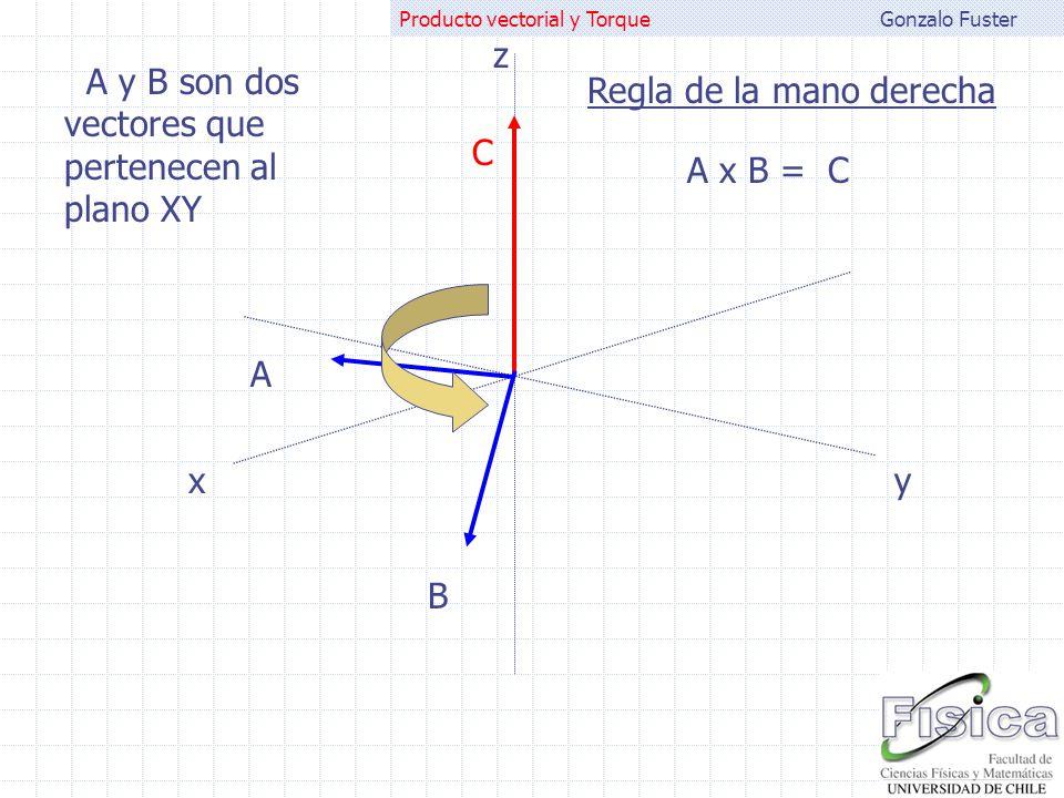 Gonzalo FusterProducto vectorial y Torque Veamos un ejemplo : O FAFA FBFB RARA RBRB Para que haya equilibrio estático el torque debido a la fuerza A y el debido a la fuerza B deben ser idénticos: R A F A = R B F B