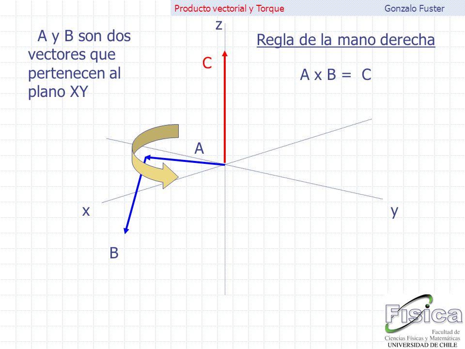 Gonzalo FusterProducto vectorial y Torque A B A x B = C A y B son dos vectores que pertenecen al plano XY C Regla de la mano derecha xy z