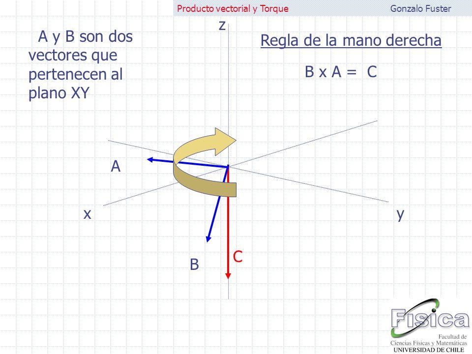 Gonzalo FusterProducto vectorial y Torque A B B x A = C A y B son dos vectores que pertenecen al plano XY Regla de la mano derecha xy z C
