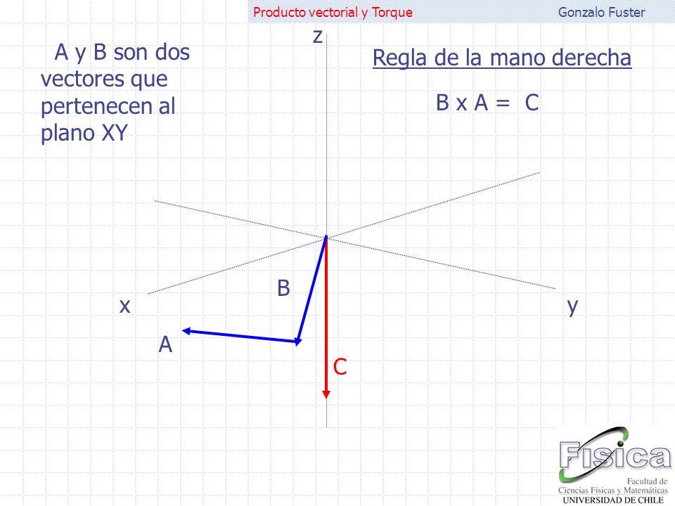 Gonzalo FusterProducto vectorial y Torque A B A x B = C  C  =  A  B  sen A y B son dos vectores que pertenecen al plano XY xy z C