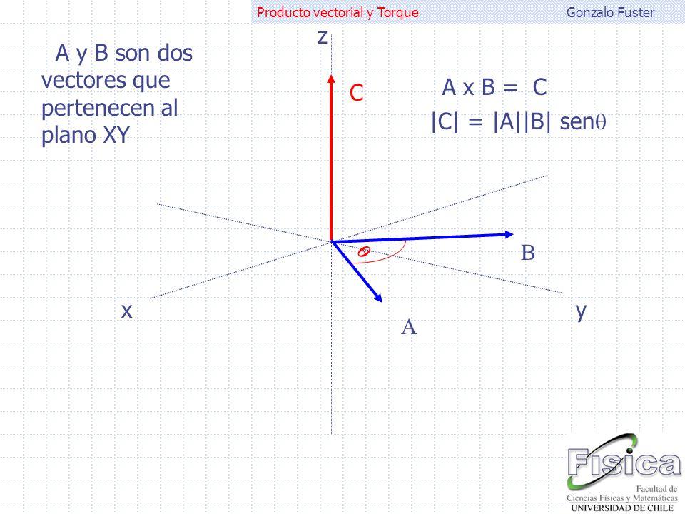 Gonzalo FusterProducto vectorial y Torque A B B x A = -C  -C  =  A  B  sen A y B son dos vectores que pertenecen al plano XY xy z C