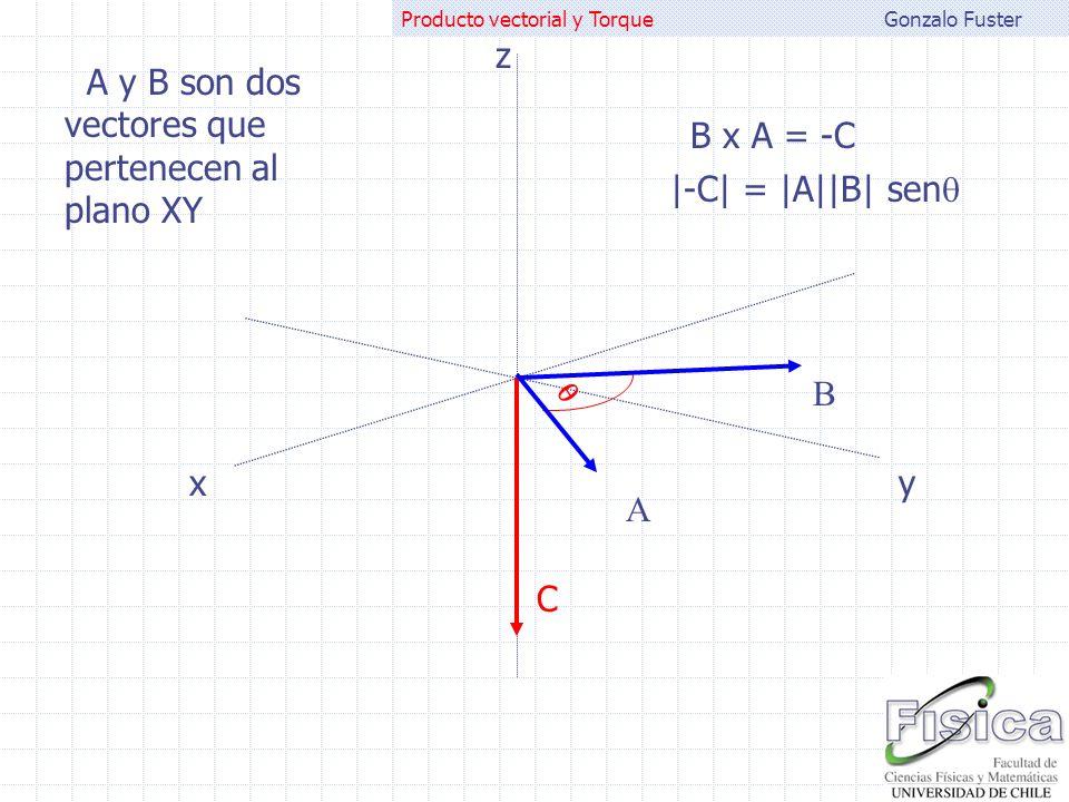 Gonzalo FusterProducto vectorial y Torque A B B x A = -C |-C| = |A||B| sen A y B son dos vectores que pertenecen al plano XY xy z C