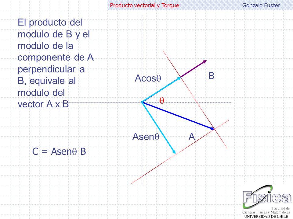 Gonzalo FusterProducto vectorial y Torque A B El producto del modulo de A y el modulo de la componente de B perpendicular a A, equivale al modulo del vector A x B Bcos Bsen C = Bsen A
