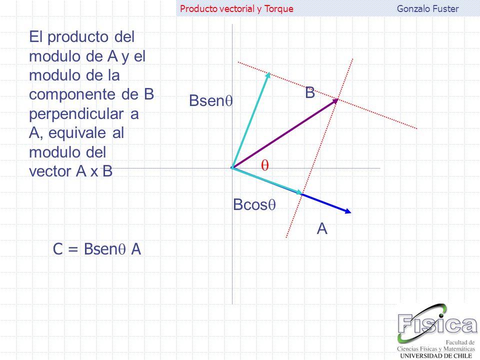 Gonzalo FusterProducto vectorial y Torque A B El producto del modulo de A y el modulo de la componente de B perpendicular a A, equivale al modulo del
