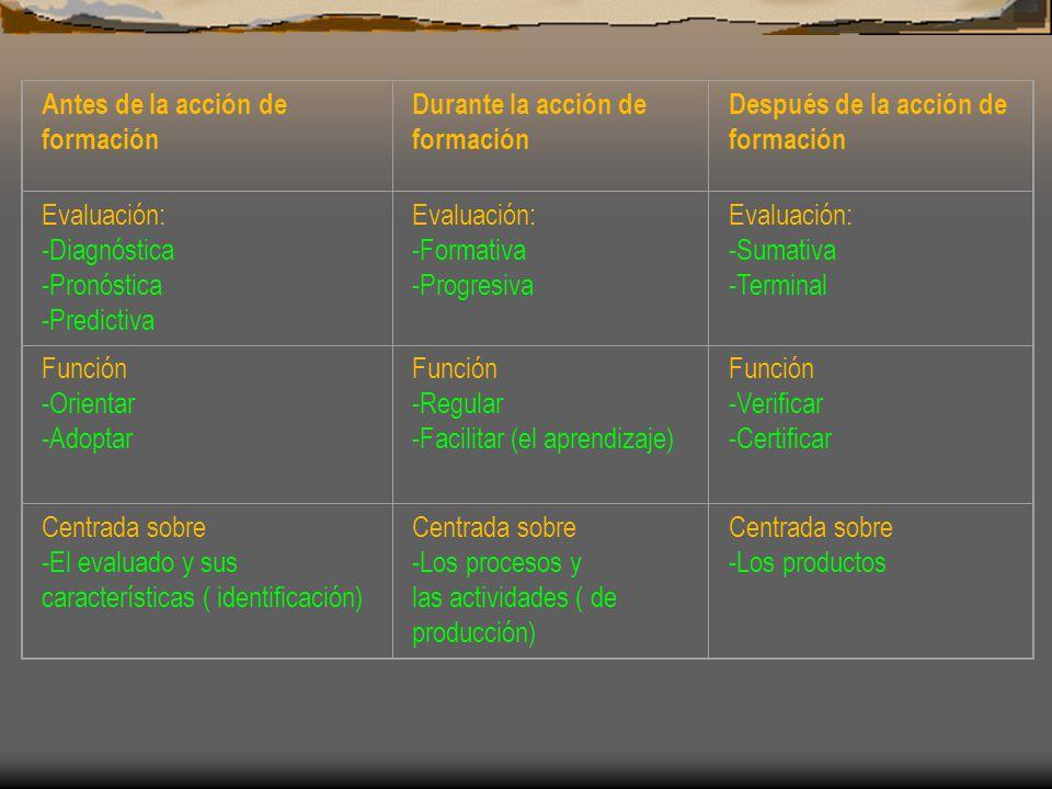Antes de la acción de formación Durante la acción de formación Después de la acción de formación Evaluación: -Diagnóstica -Pronóstica -Predictiva Evaluación: -Formativa -Progresiva Evaluación: -Sumativa -Terminal Función -Orientar -Adoptar Función -Regular -Facilitar (el aprendizaje) Función -Verificar -Certificar Centrada sobre -El evaluado y sus características ( identificación) Centrada sobre -Los procesos y las actividades ( de producción) Centrada sobre -Los productos