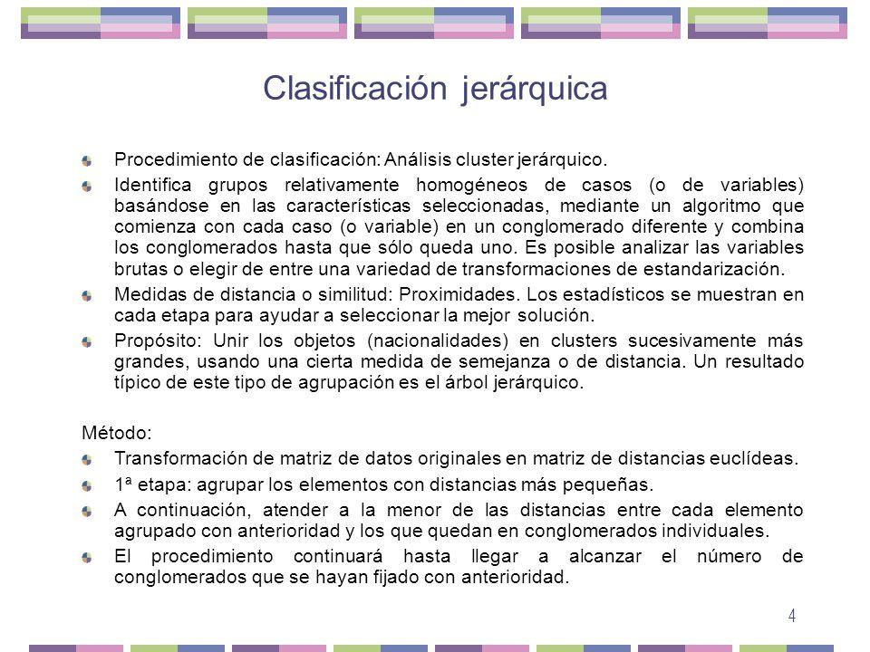 4 Clasificación jerárquica Procedimiento de clasificación: Análisis cluster jerárquico.