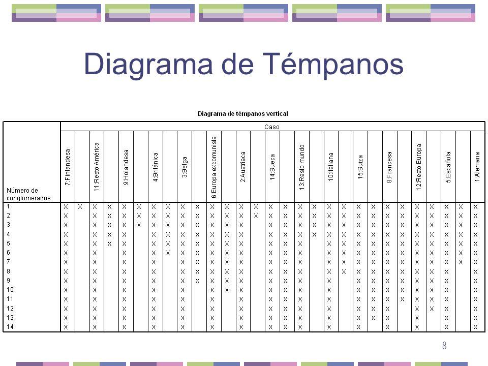 8 Diagrama de Témpanos