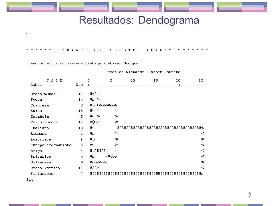 9 Resultados: Dendograma