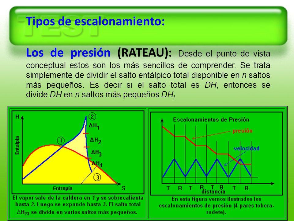 21 Tipos de escalonamiento: Los de presión (RATEAU): Desde el punto de vista conceptual estos son los más sencillos de comprender. Se trata simplement