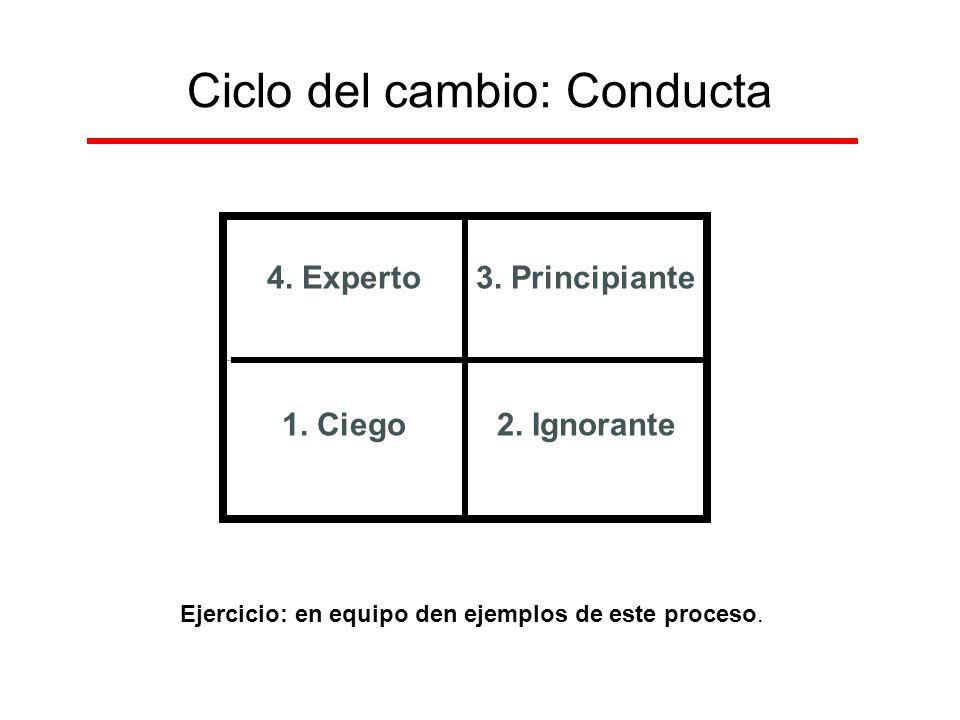 Ciclo del cambio: Conducta 4. Experto3. Principiante 1. Ciego2. Ignorante Ejercicio: en equipo den ejemplos de este proceso.