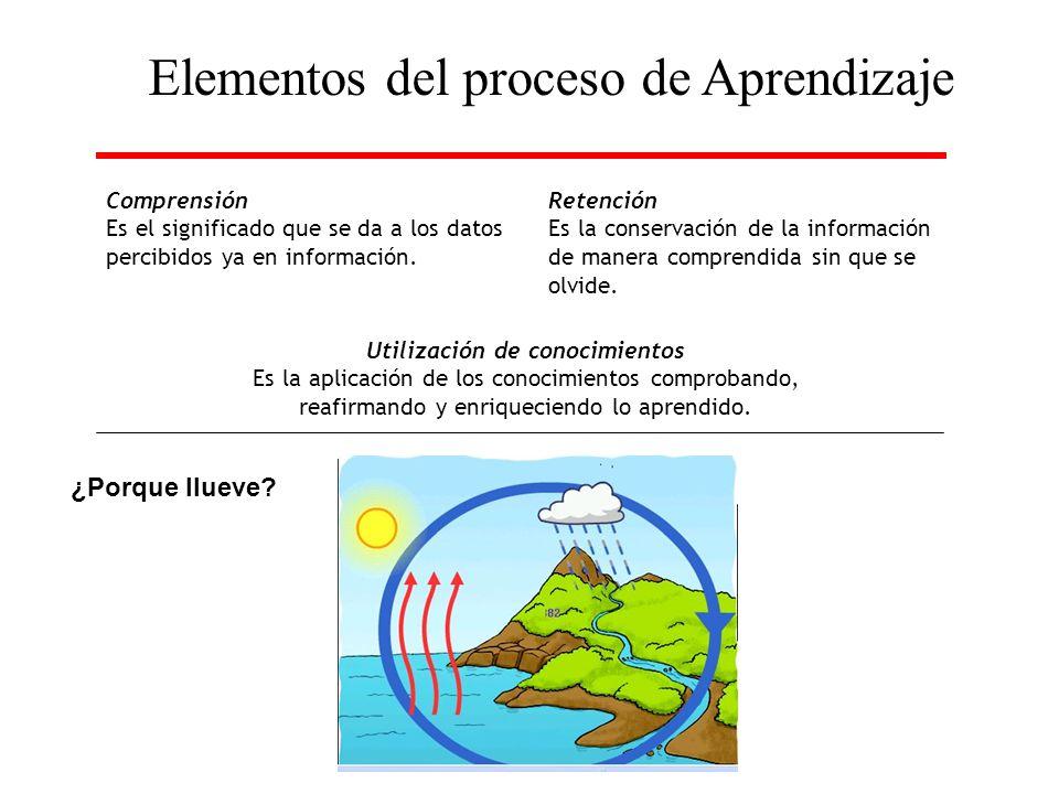 Elementos del proceso de Aprendizaje Comprensión Es el significado que se da a los datos percibidos ya en información. Retención Es la conservación de