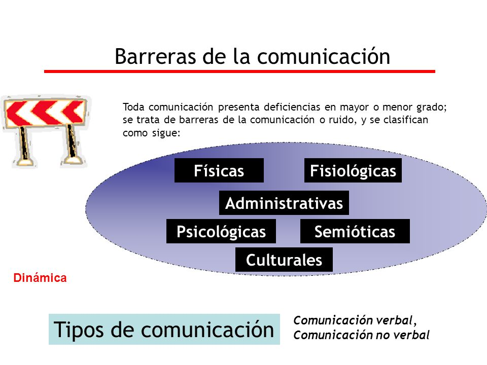 Toda comunicación presenta deficiencias en mayor o menor grado; se trata de barreras de la comunicación o ruido, y se clasifican como sigue: Barreras