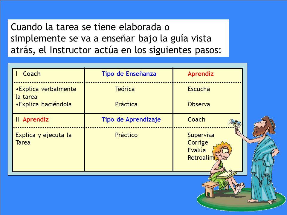 I CoachTipo de EnseñanzaAprendiz Explica verbalmente Teórica Escucha la tarea Explica haciéndola PrácticaObserva II AprendizTipo de AprendizajeCoach E
