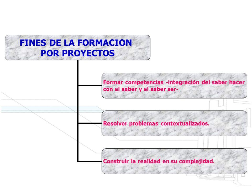 FINES DE LA FORMACION POR PROYECTOS Formar competencias - integración del saber hacer con el saber y el saber ser- Resolver problemas contextualizados.