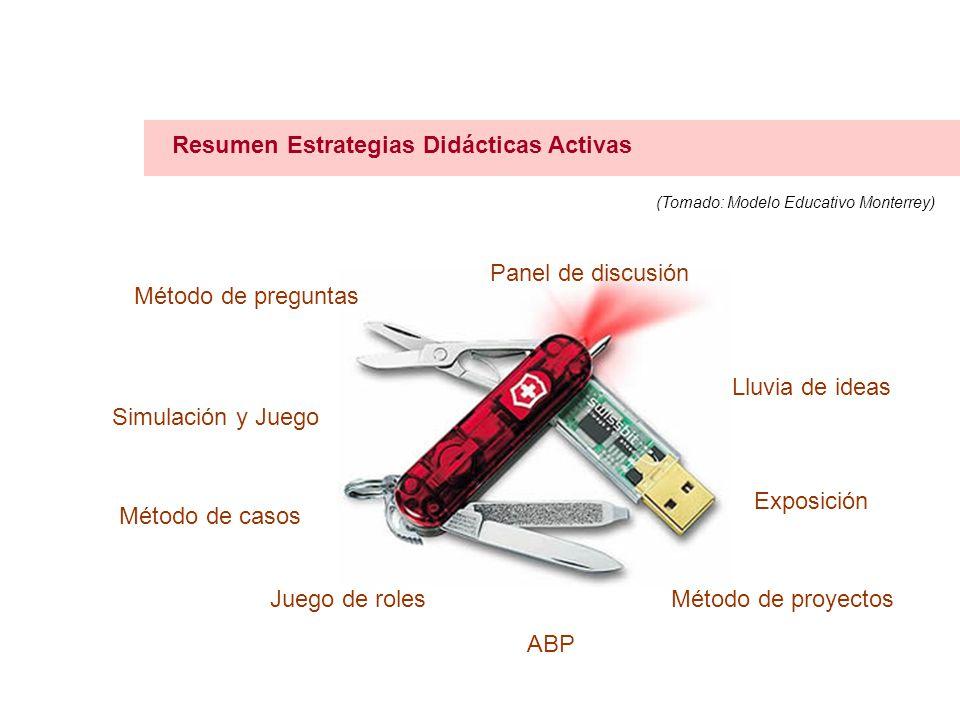 Resumen Estrategias Didácticas Activas Exposición (Tomado: Modelo Educativo Monterrey) Lluvia de ideas Panel de discusión Método de preguntas Simulación y Juego Método de casos Juego de roles ABP Método de proyectos