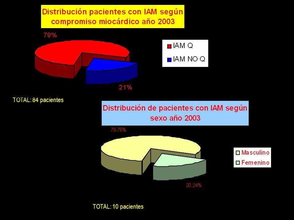 TOTAL: 84 pacientes TOTAL: 10 pacientes