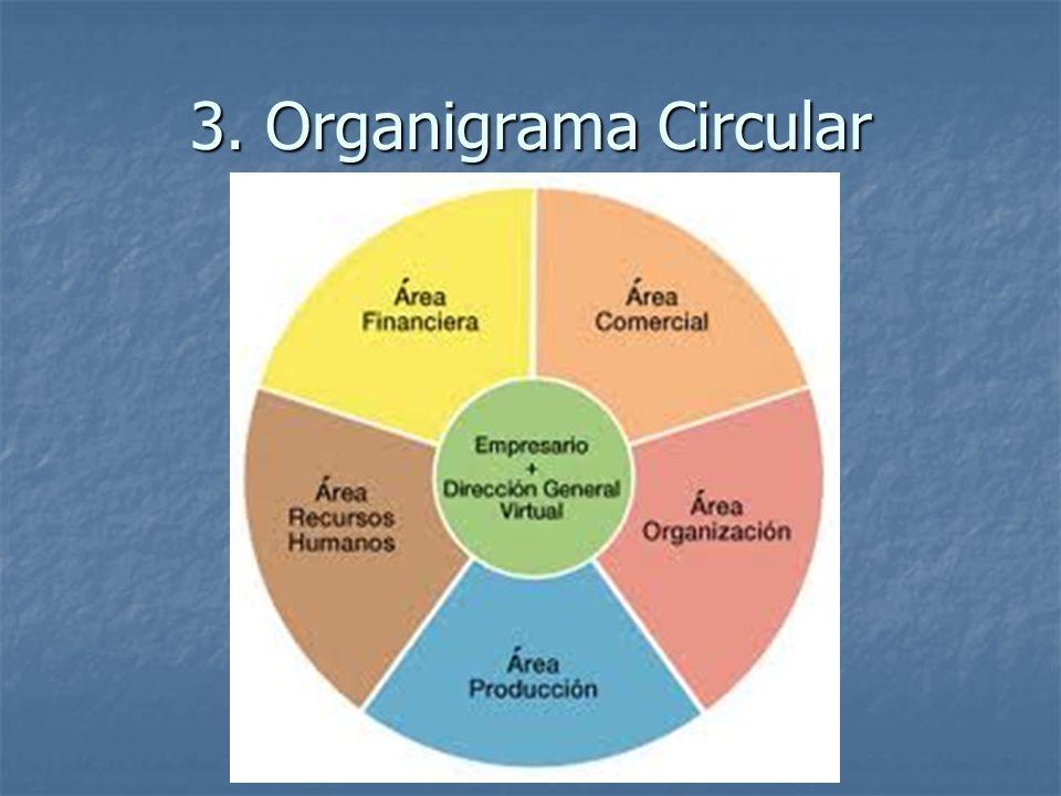 3. Organigrama Circular