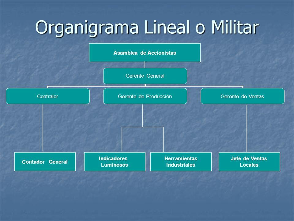 Organigrama Lineal o Militar Gerente General ContralorGerente de ProducciónGerente de Ventas Contador General Asamblea de Accionistas Indicadores Lumi