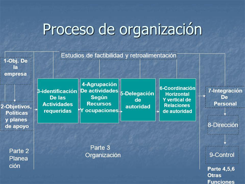 Proceso de organización 1-Obj. De la empresa 2-Objetivos, Políticas y planes de apoyo 3-identificación De las Actividades requeridas 4-Agrupación De a