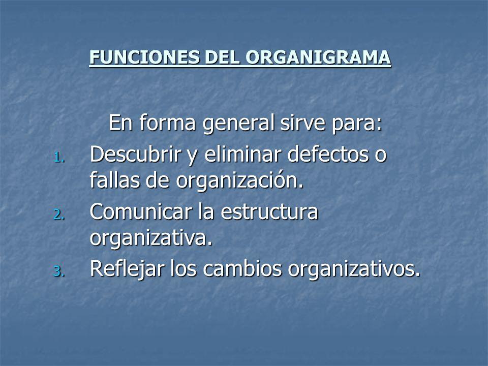 FUNCIONES DEL ORGANIGRAMA En forma general sirve para: 1. Descubrir y eliminar defectos o fallas de organización. 2. Comunicar la estructura organizat