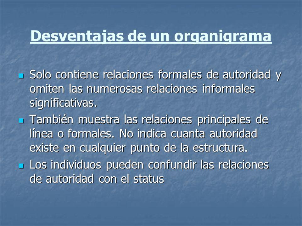 Desventajas de un organigrama Solo contiene relaciones formales de autoridad y omiten las numerosas relaciones informales significativas. Solo contien
