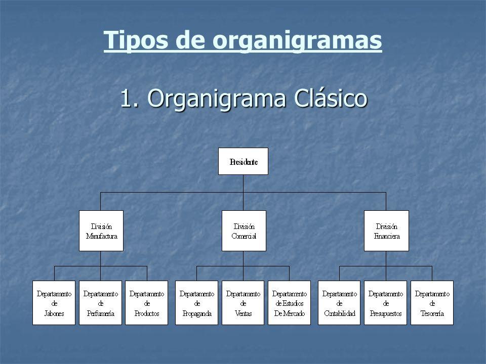 1. Organigrama Clásico Tipos de organigramas 1. Organigrama Clásico