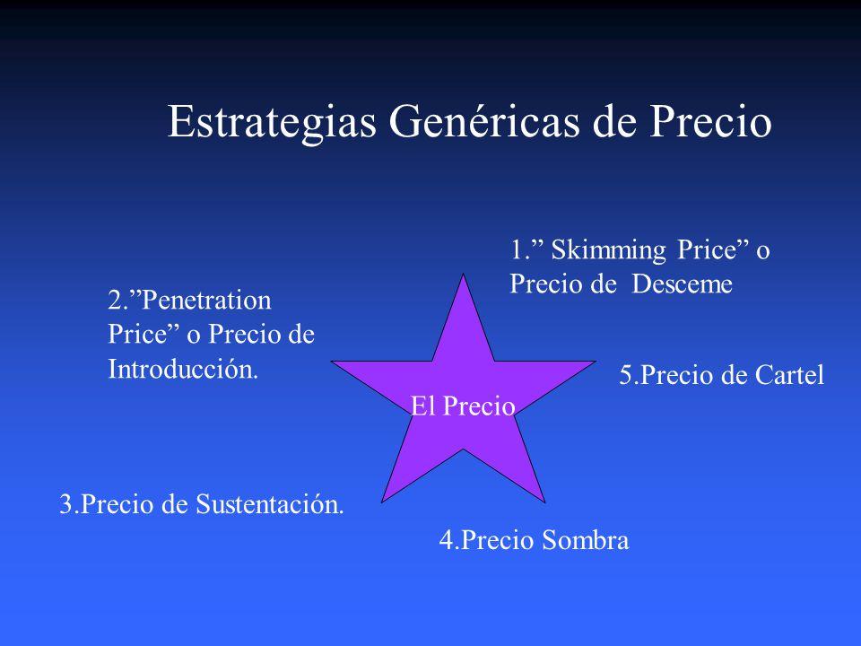 Cómo fijar el precio? 5.Establezca y Comunique su Precio definitivo 1.Identifique bien su Mercado Meta 2.Determine Límites de Precio (mínimo y máximo)