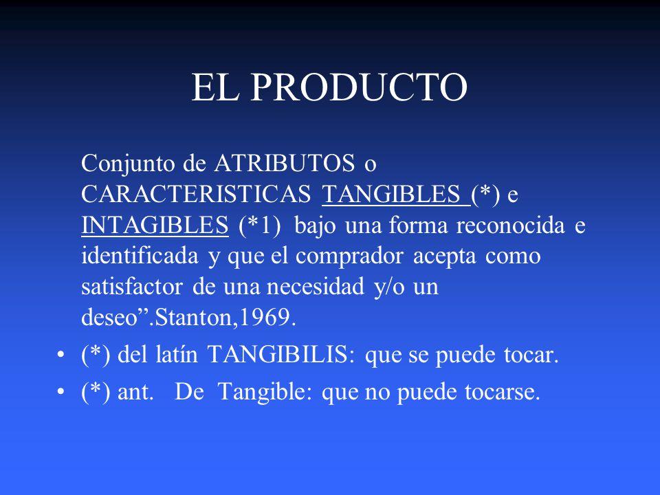 Estrategias de PRODUCTO Cuál es la relación entre PRODUCTOS,(Tangibles e Intagibles) y SERVICIOS. Cuál es el proceso para la Creación, Desarrollo, Man