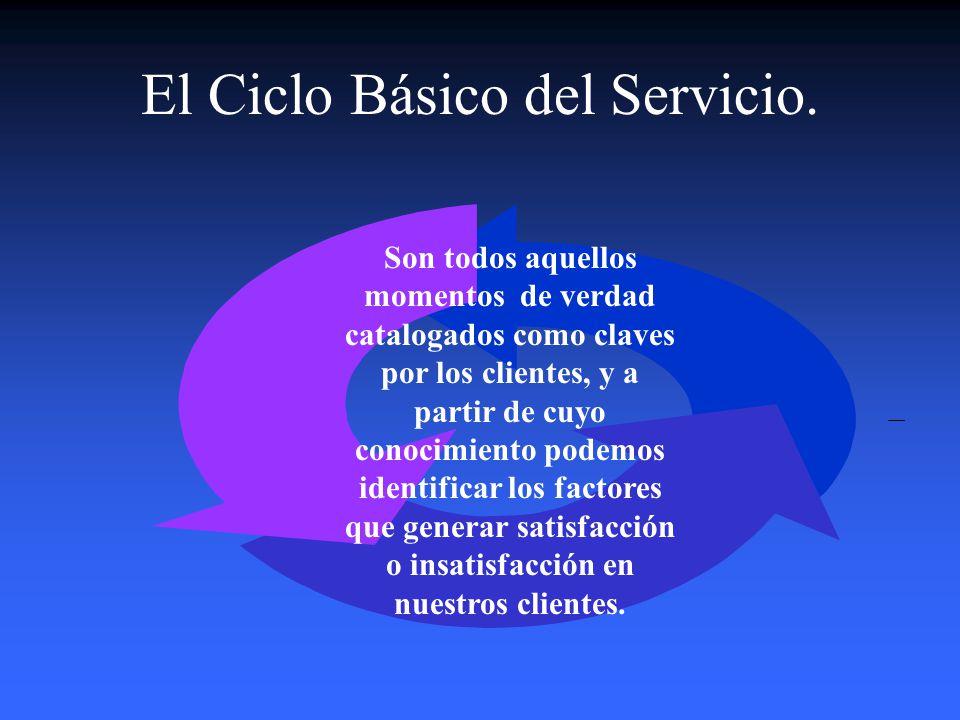 Estructura y Funcionamiento de la Estrategia de Servicio al Cliente. I.Sistema de Información del Mercado: La Voz del Cliente II. Los Estándares de Sa