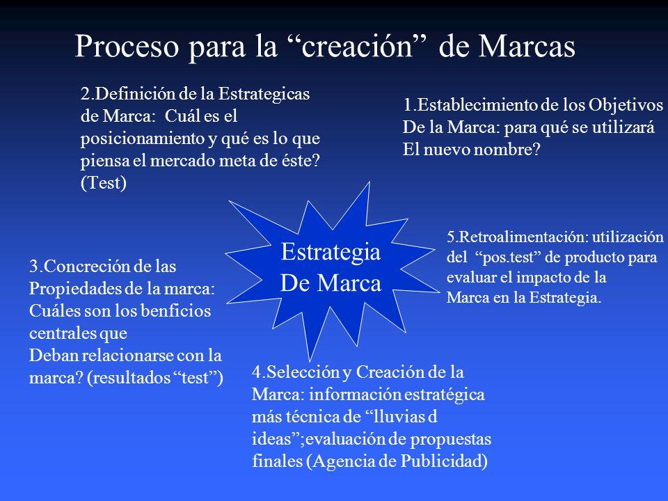 Caracteristicas deseables en una Marca 1.Recordación 2.Diferenciación. 3.Flexibilidad 4.Consistencia5.Aplicabilidad Marca