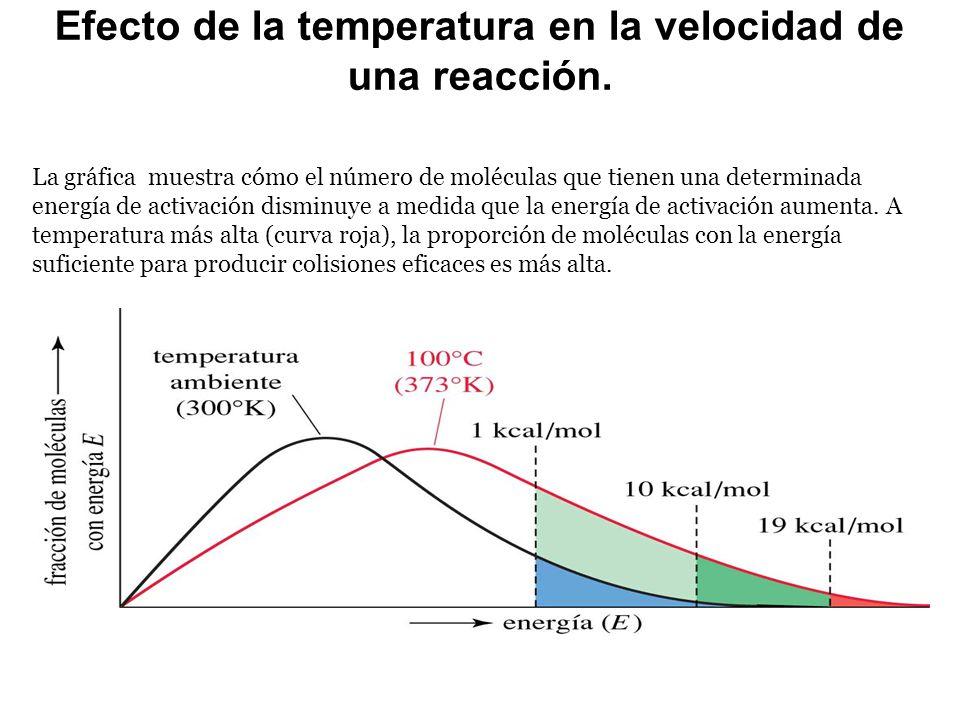 Efecto de la temperatura en la velocidad de una reacción. La gráfica muestra cómo el número de moléculas que tienen una determinada energía de activac