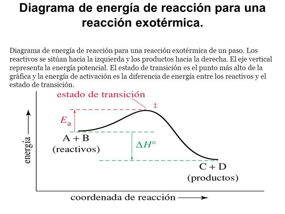 Diagrama de energía de reacción para una reacción exotérmica. Diagrama de energía de reacción para una reacción exotérmica de un paso. Los reactivos s