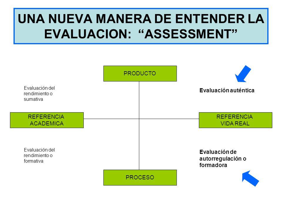 UNA NUEVA MANERA DE ENTENDER LA EVALUACION: ASSESSMENT PRODUCTO PROCESO REFERENCIA VIDA REAL REFERENCIA ACADEMICA Evaluación del rendimiento o sumativ