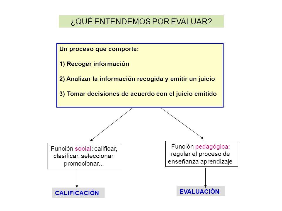 ¿QUÉ ENTENDEMOS POR EVALUAR? Un proceso que comporta: 1) Recoger información 2) Analizar la información recogida y emitir un juicio 3) Tomar decisione