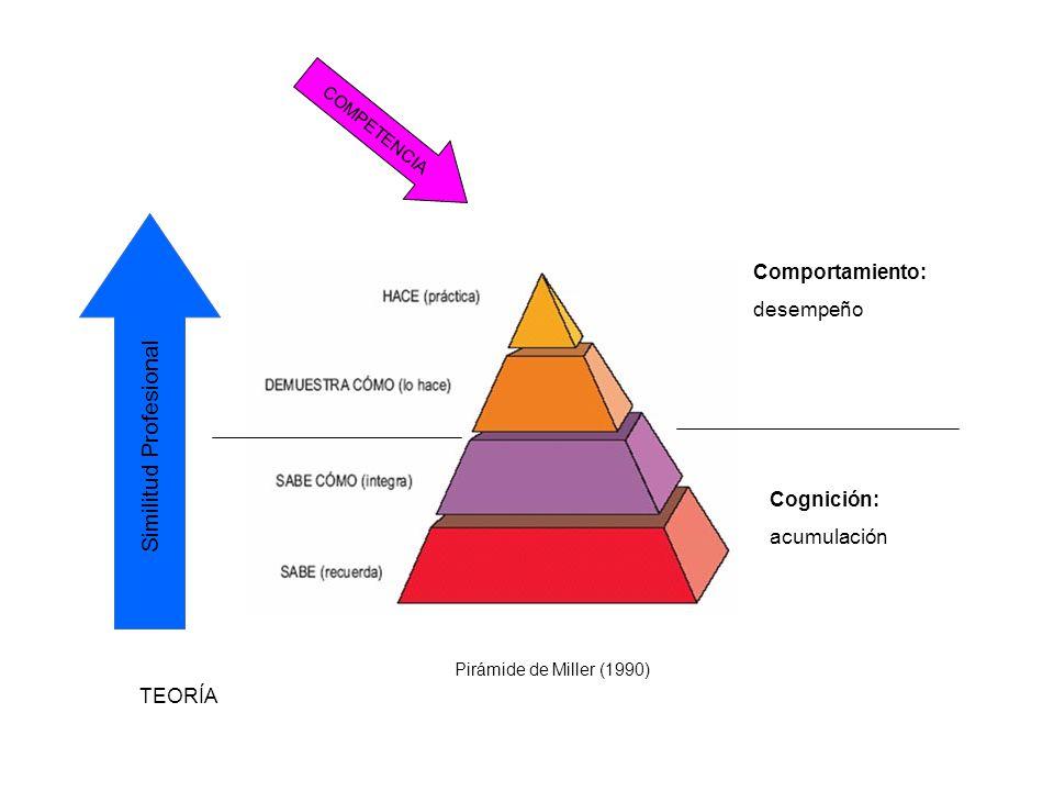 COMPETENCIA Similitud Profesional Comportamiento: desempeño Cognición: acumulación TEORÍA Pirámide de Miller (1990)