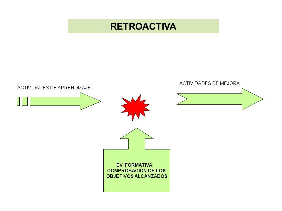 RETROACTIVA EV. FORMATIVA: COMPROBACION DE LOS OBJETIVOS ALCANZADOS ACTIVIDADES DE APRENDIZAJE ACTIVIDADES DE MEJORA
