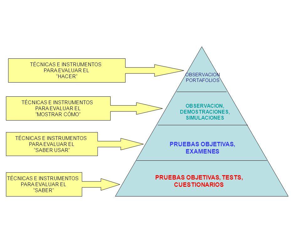 OBSERVACION PORTAFOLIOS OBSERVACION, DEMOSTRACIONES, SIMULACIONES PRUEBAS OBJETIVAS, EXAMENES PRUEBAS OBJETIVAS, TESTS, CUESTIONARIOS TÉCNICAS E INSTR