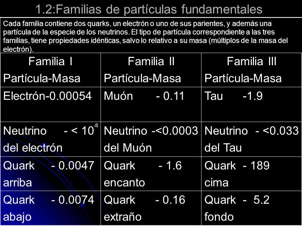 1.2:Familias de partículas fundamentales Familia I Partícula-Masa Familia II Partícula-Masa Familia III Partícula-Masa Electrón-0.00054Muón - 0.11Tau