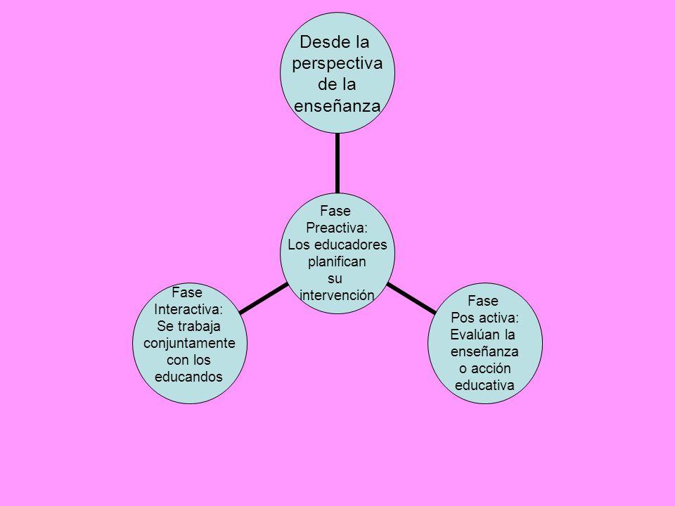 Fase Preactiva: Los educadores planifican su intervención Desde la perspectiva de la enseñanza Fase Pos activa: Evalúan la enseñanza o acción educativ